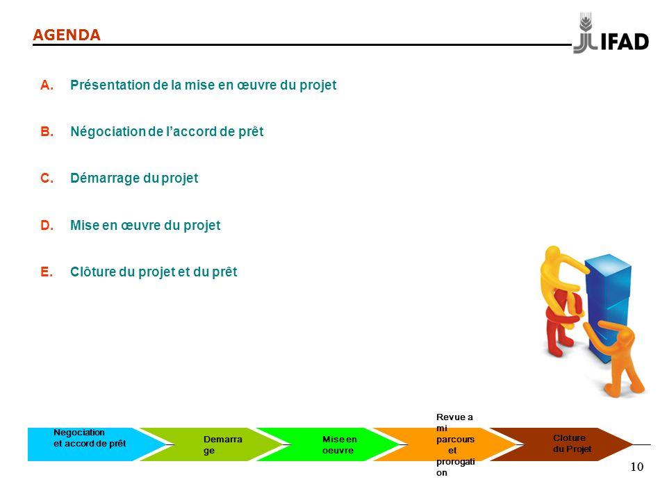 10 AGENDA A.Présentation de la mise en œuvre du projet B.Négociation de laccord de prêt C.Démarrage du projet D.Mise en œuvre du projet E.Clôture du p
