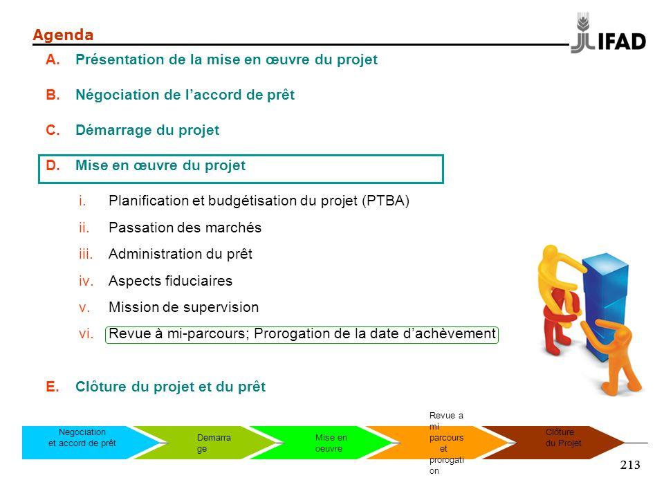 213 Agenda A.Présentation de la mise en œuvre du projet B.Négociation de laccord de prêt C.Démarrage du projet D.Mise en œuvre du projet i.Planificati