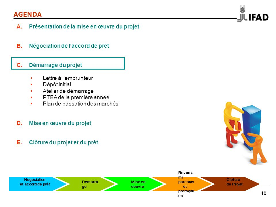 40 AGENDA A.Présentation de la mise en œuvre du projet B.Négociation de laccord de prêt C.Démarrage du projet Lettre à lemprunteur Dépôt initial Ateli