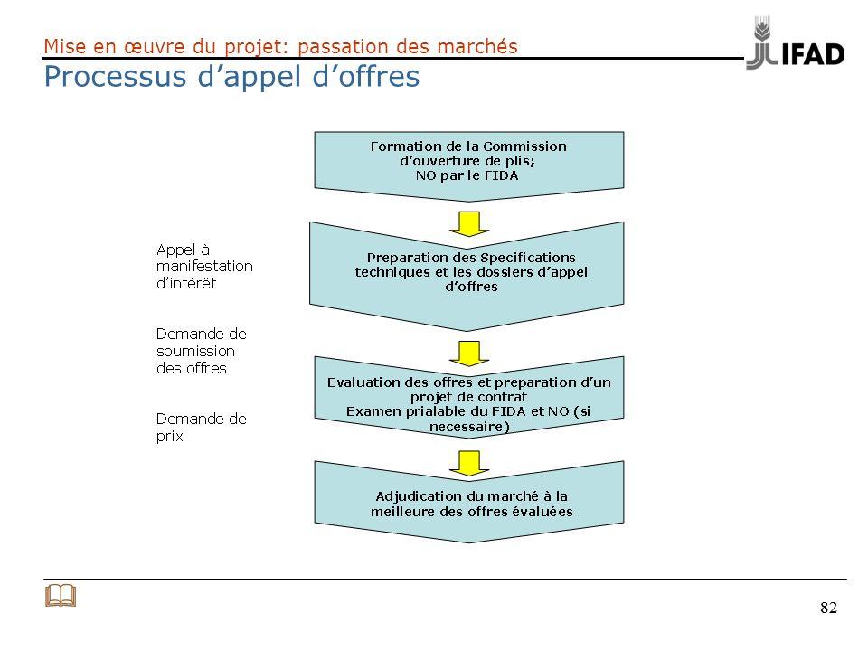 82 Mise en œuvre du projet: passation des marchés Processus dappel doffres
