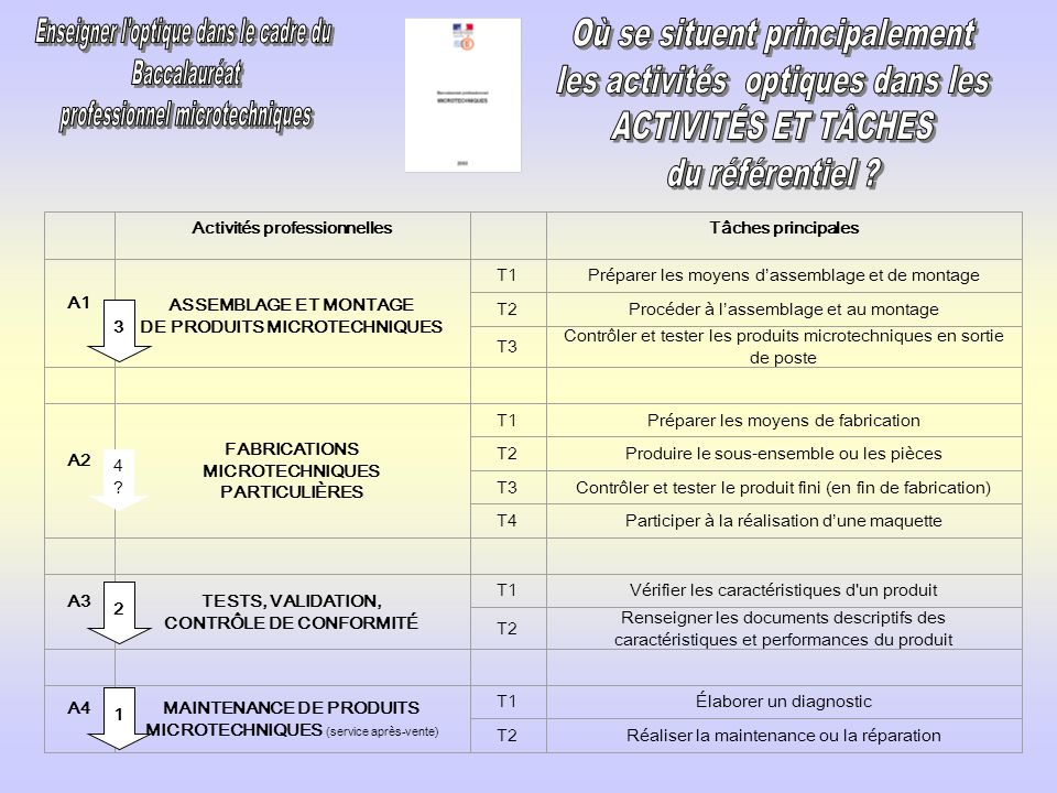 2.3.12.Commentaires particuliers A.