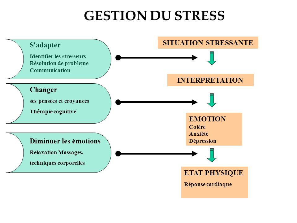 ORIGINES DU STRESS 1)STRESS DE SURVIE Combattre ou fuir 2)SURCHAGE DEVENEMENTS DE VIE Deuil, divorce, promotion, changements, harcèlement professionne