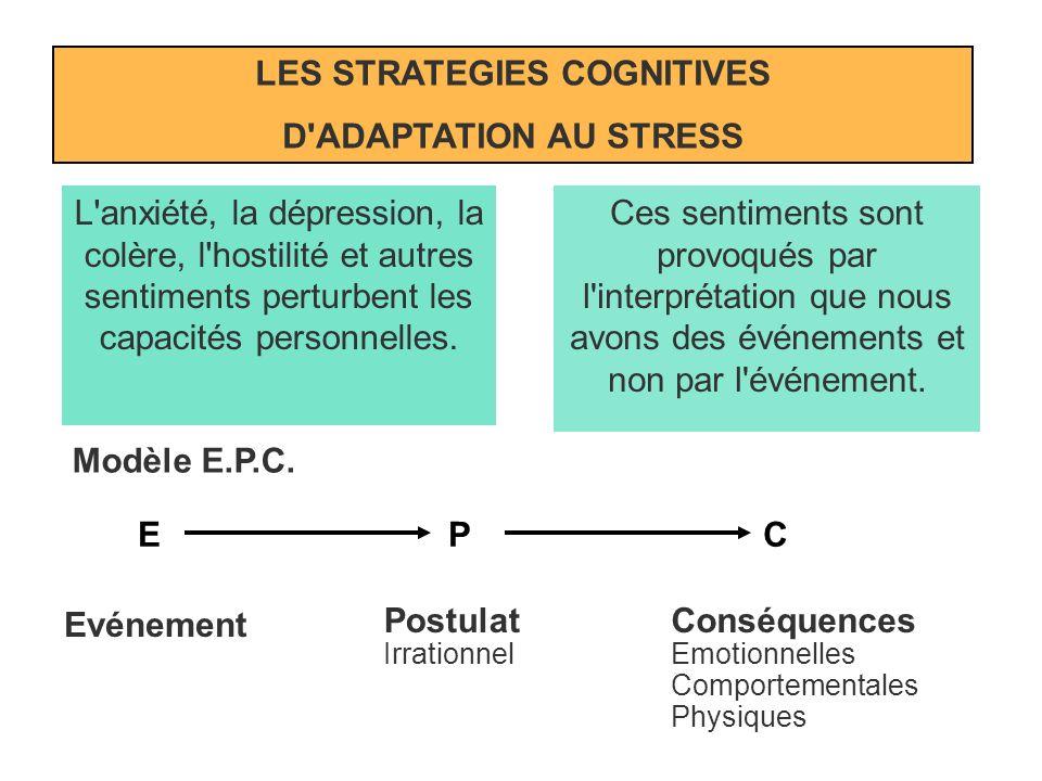QUATRE ETAPES: S R E C NAISSANCE DU STRESS SITUATION STRESSANTE REPRESENTATION, INTERPRETATION ETAT INTERNE, EMOTIONS COMPORTEMENT S R E C Les stratég