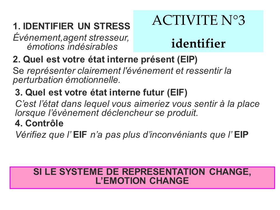 DEVENIR CONSCIENT DE NOS CROYANCES IRRATIONNELLES 2. IDENTIFIER E Evénement qui précède et/ou provoque la perturbation émotionnelle. 1. IDENTIFIER C C