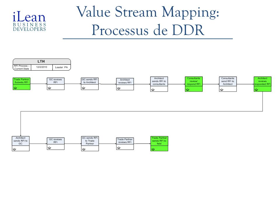 Value Stream Mapping: Processus de DDR Paulo, What project/company was it???