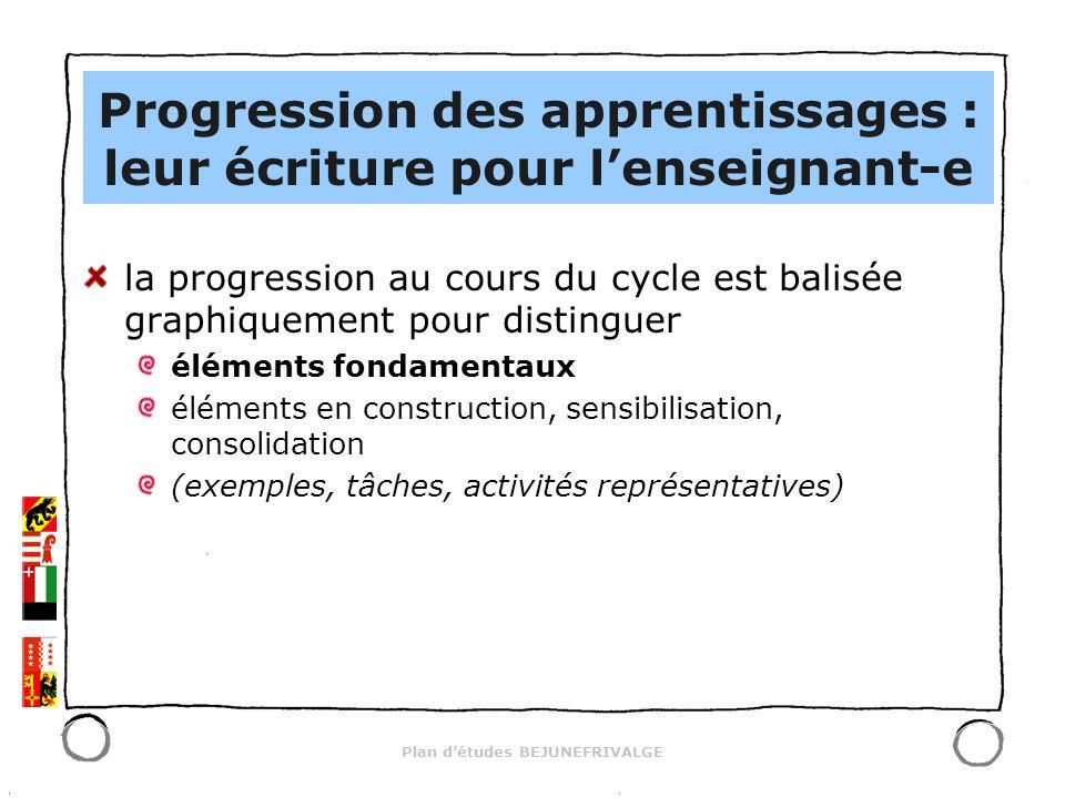 Plan détudes BEJUNEFRIVALGE la progression au cours du cycle est balisée graphiquement pour distinguer éléments fondamentaux éléments en construction, sensibilisation, consolidation (exemples, tâches, activités représentatives) Progression des apprentissages : leur écriture pour lenseignant-e