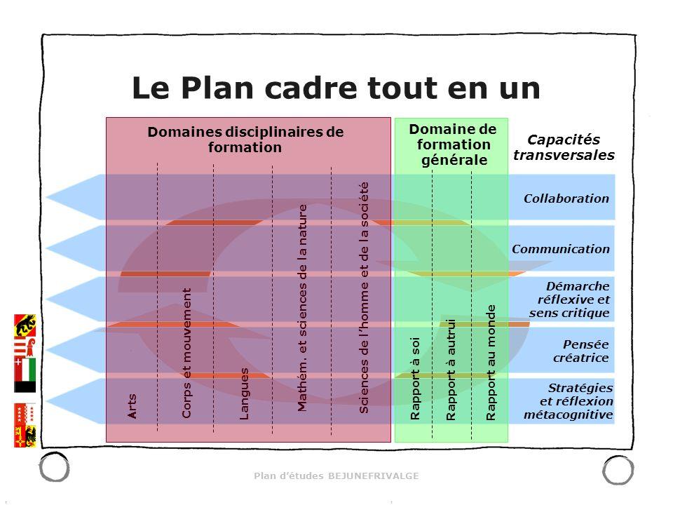 Plan détudes BEJUNEFRIVALGE Les attentes (pour lélève) sont en lien direct avec les OPA et les composantes sont fondamentales (passage incontournable pour la suite des apprentissages) lélève doit les atteindre en cours (mais au plus tard en fin) de cycle rédigées à partir des balises globales du Plan cadre
