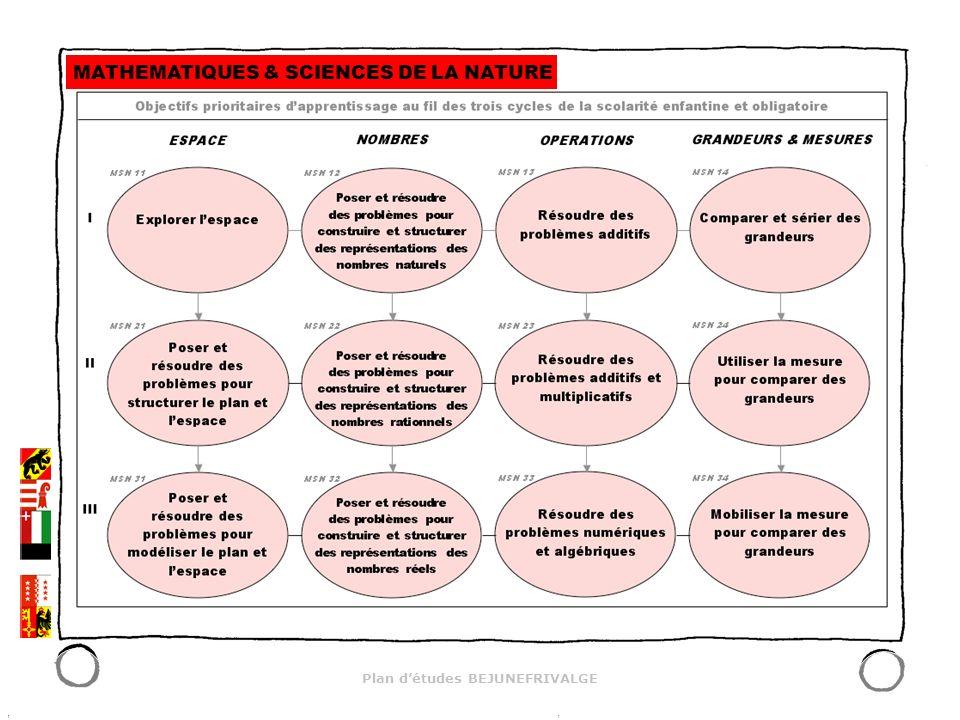 Plan détudes BEJUNEFRIVALGE Les sessions de travail 28 mars 2006 Journée dintroduction au Louverain (NE) 8-9 mai 2006 : Louverain I 8-9 juin 2006 : Louverain II 7-8 septembre 2006 : Grangeneuve I (FR) octobre 2006/janvier 2007 : présentation des travaux dans les cantons 9-10 novembre 2006 : Sion 14-15 décembre 2006 : Grangeneuve II 1-2 février 2007 : Tramelan I 29-30 mars 2007 : Tramelan II …