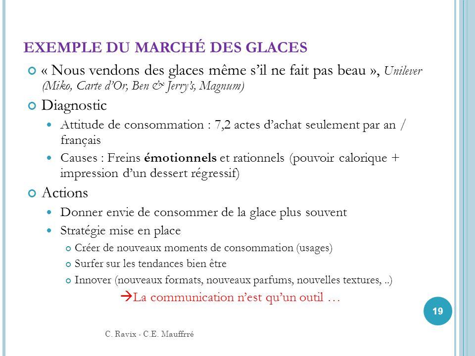 EXEMPLE DU MARCHÉ DES GLACES « Nous vendons des glaces même sil ne fait pas beau », Unilever (Miko, Carte dOr, Ben & Jerrys, Magnum) Diagnostic Attitu