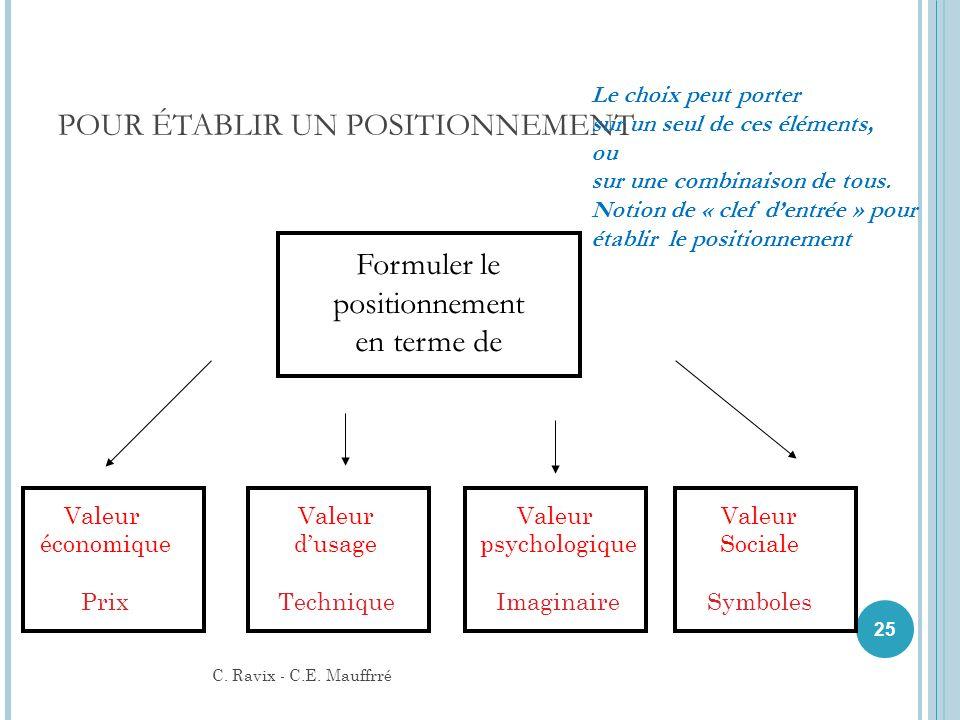 POUR ÉTABLIR UN POSITIONNEMENT 25 C. Ravix - C.E. Mauffrré Formuler le positionnement en terme de Valeur économique Prix Valeur dusage Technique Valeu