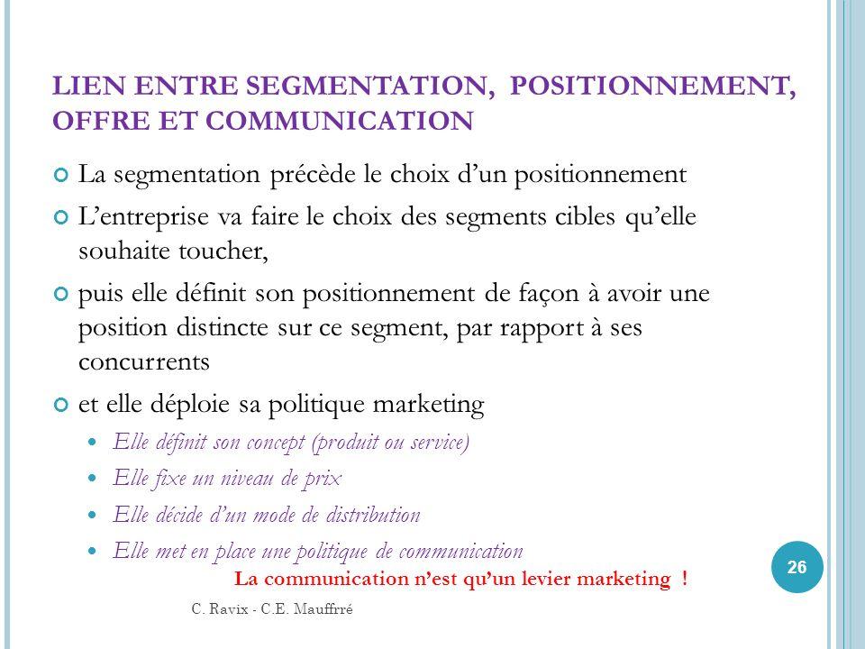 LIEN ENTRE SEGMENTATION, POSITIONNEMENT, OFFRE ET COMMUNICATION La segmentation précède le choix dun positionnement Lentreprise va faire le choix des