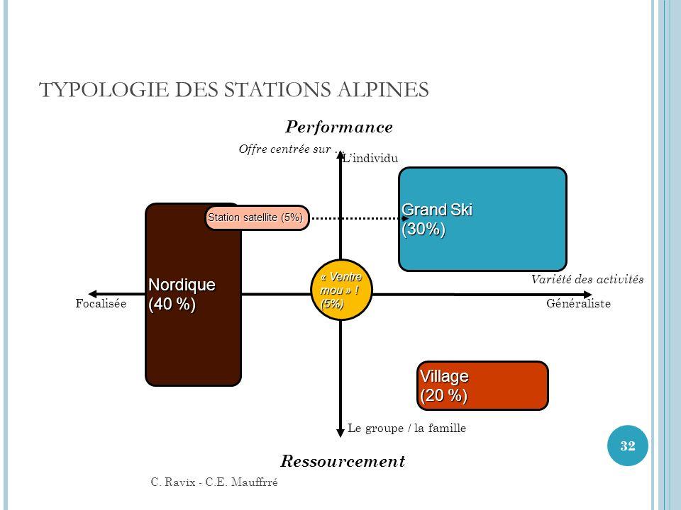 TYPOLOGIE DES STATIONS ALPINES Lindividu Le groupe / la famille FocaliséeGénéraliste Grand Ski (30%) Village (20 %) Nordique (40 %) « Ventre mou » ! (