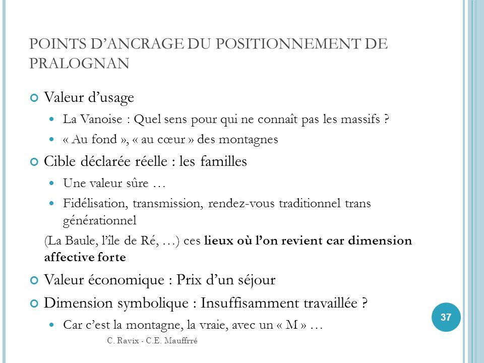 POINTS DANCRAGE DU POSITIONNEMENT DE PRALOGNAN Valeur dusage La Vanoise : Quel sens pour qui ne connaît pas les massifs ? « Au fond », « au cœur » des