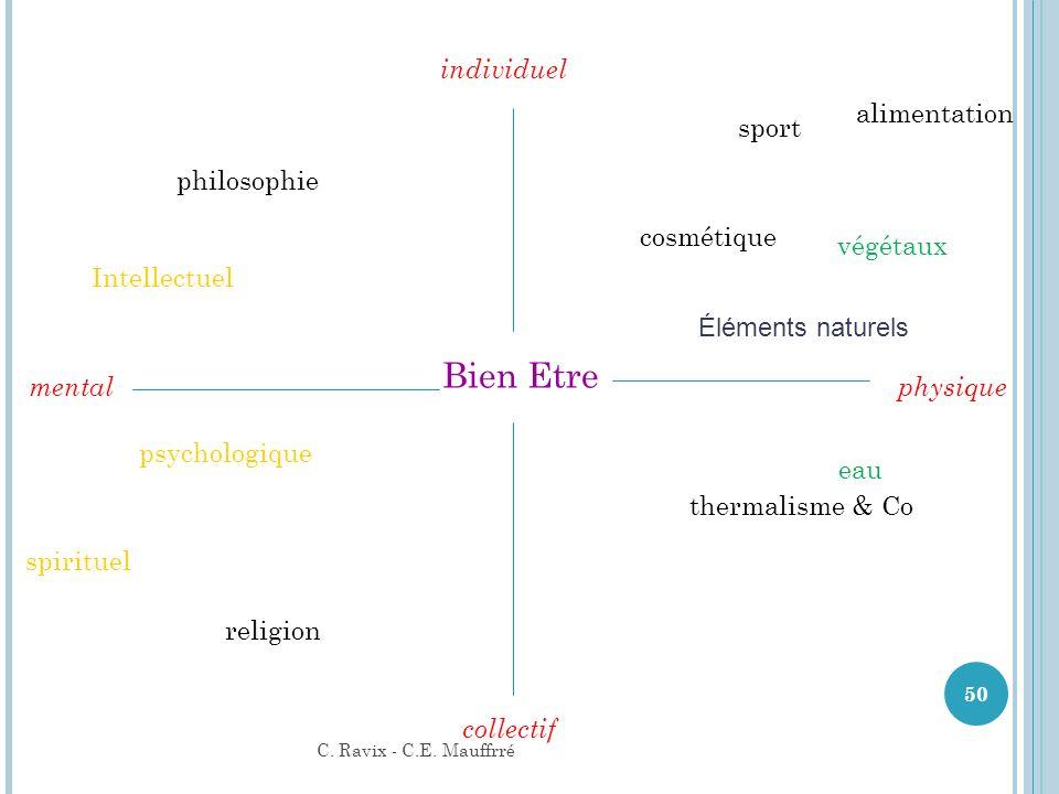 Bien Etre physiquemental psychologique Intellectuel individuel collectif spirituel alimentation cosmétique sport philosophie religion thermalisme & Co
