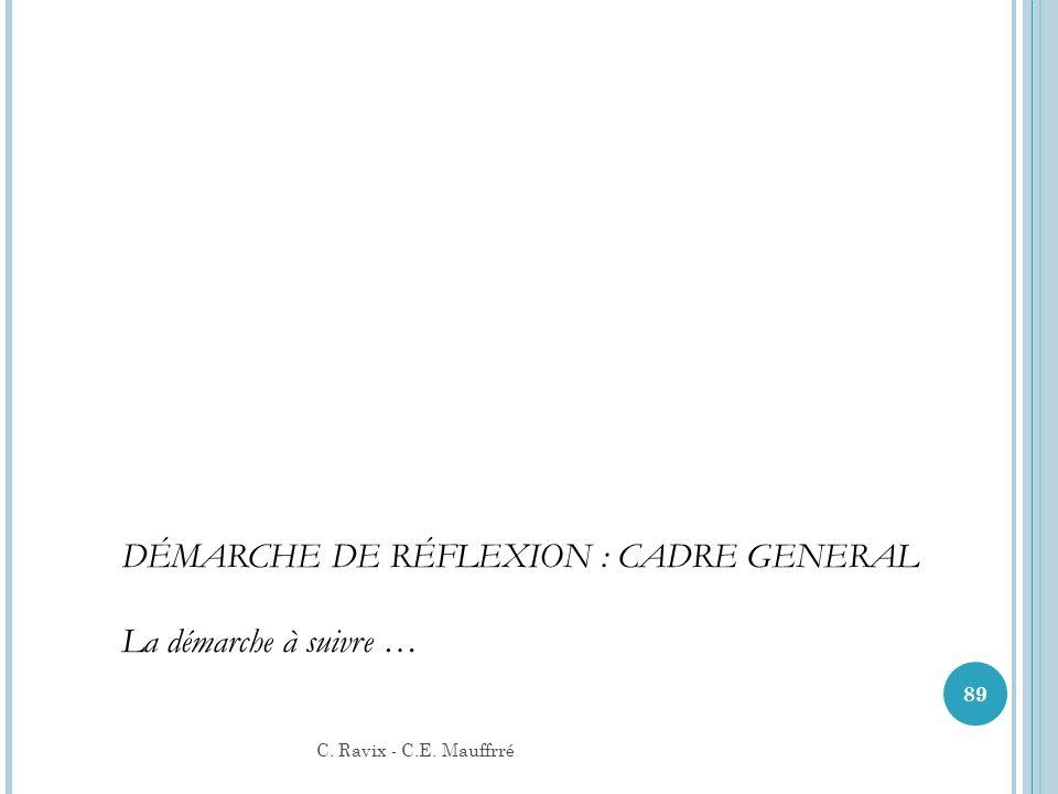C. Ravix - C.E. Mauffrré 89 DÉMARCHE DE RÉFLEXION : CADRE GENERAL La démarche à suivre …