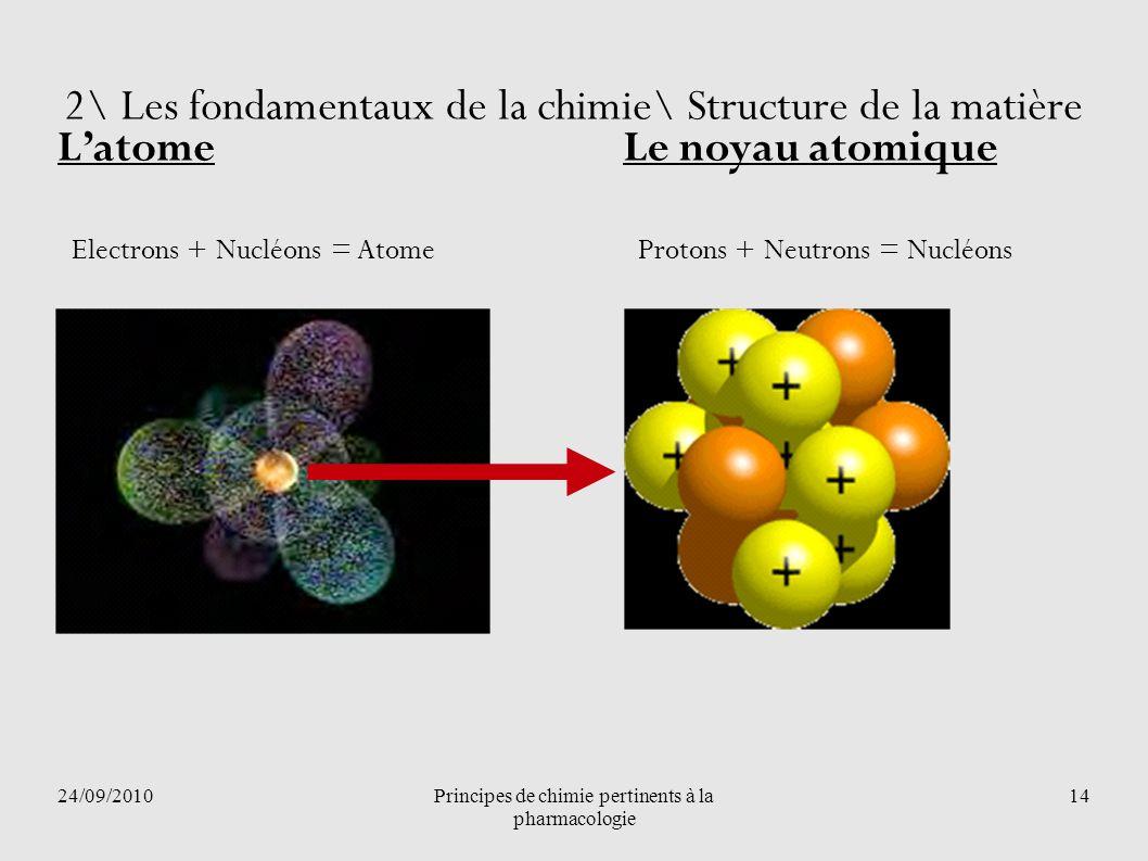 24/09/2010Principes de chimie pertinents à la pharmacologie 14 2\ Les fondamentaux de la chimie\ Structure de la matière Latome Le noyau atomique Prot