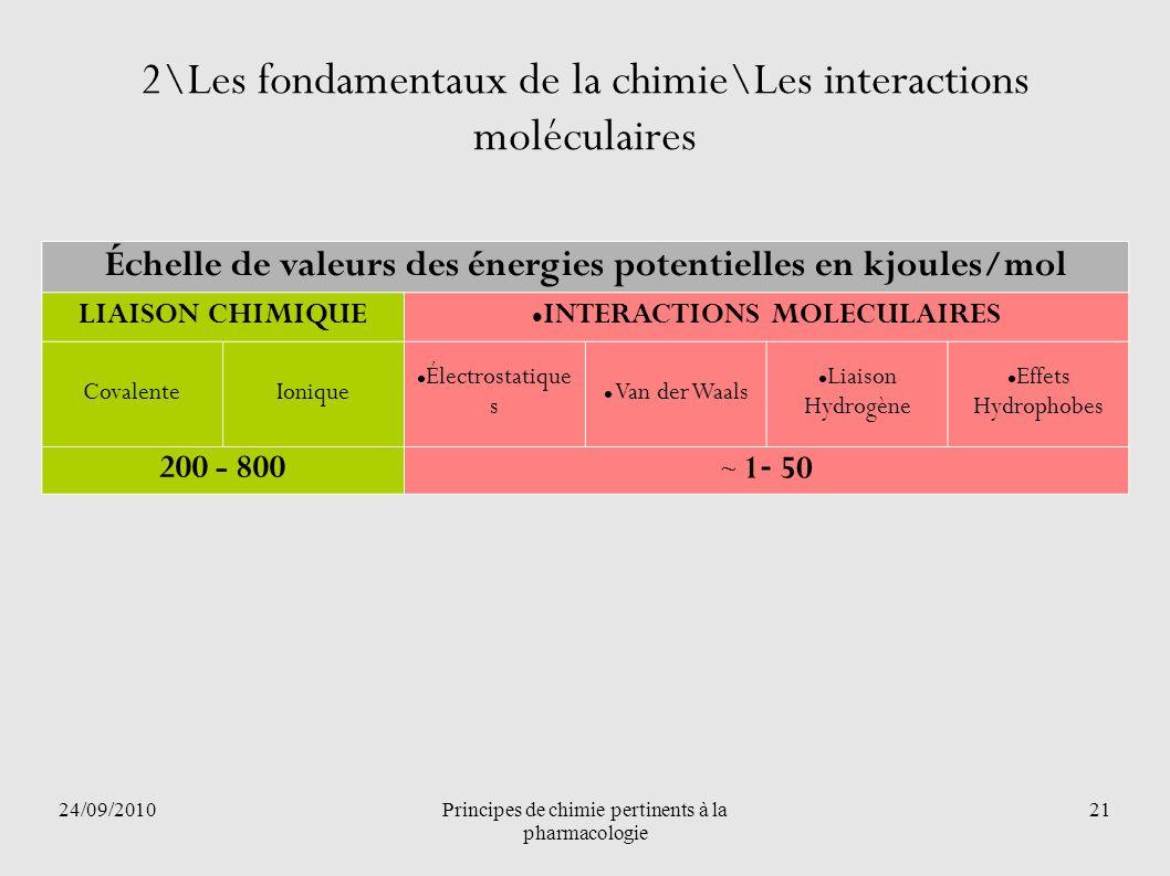 24/09/2010Principes de chimie pertinents à la pharmacologie 21 2\Les fondamentaux de la chimie\Les interactions moléculaires Échelle de valeurs des én