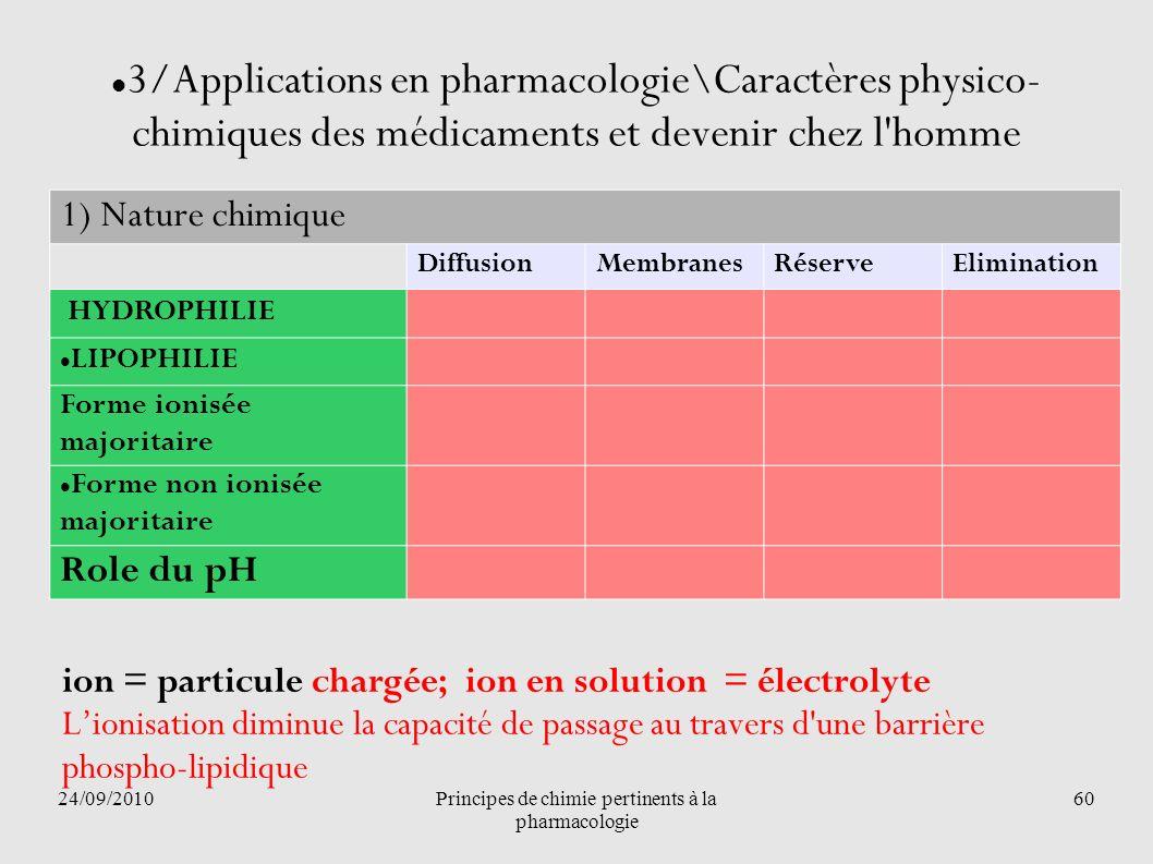 24/09/2010Principes de chimie pertinents à la pharmacologie 60 3/Applications en pharmacologie\Caractères physico- chimiques des médicaments et deveni