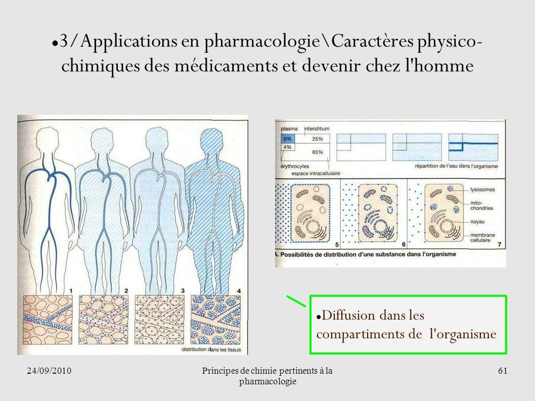24/09/2010Principes de chimie pertinents à la pharmacologie 61 3/Applications en pharmacologie\Caractères physico- chimiques des médicaments et deveni