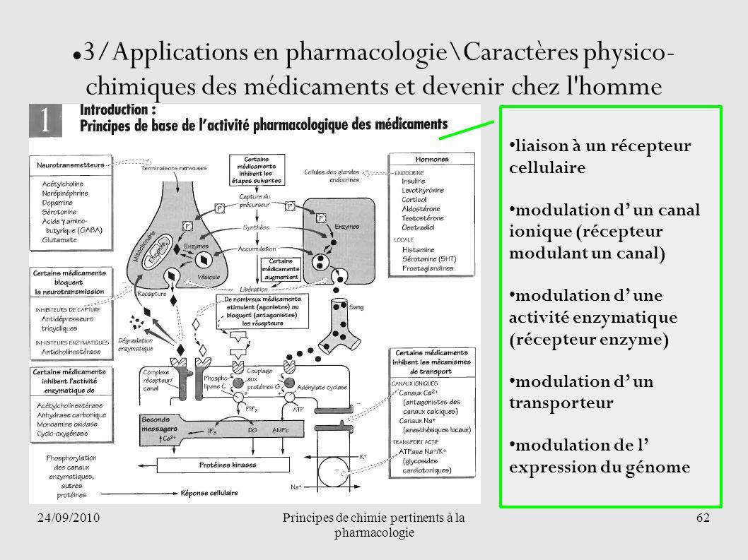 24/09/2010Principes de chimie pertinents à la pharmacologie 62 3/Applications en pharmacologie\Caractères physico- chimiques des médicaments et deveni