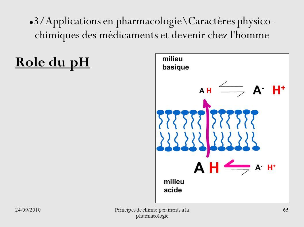 24/09/2010Principes de chimie pertinents à la pharmacologie 65 3/Applications en pharmacologie\Caractères physico- chimiques des médicaments et deveni