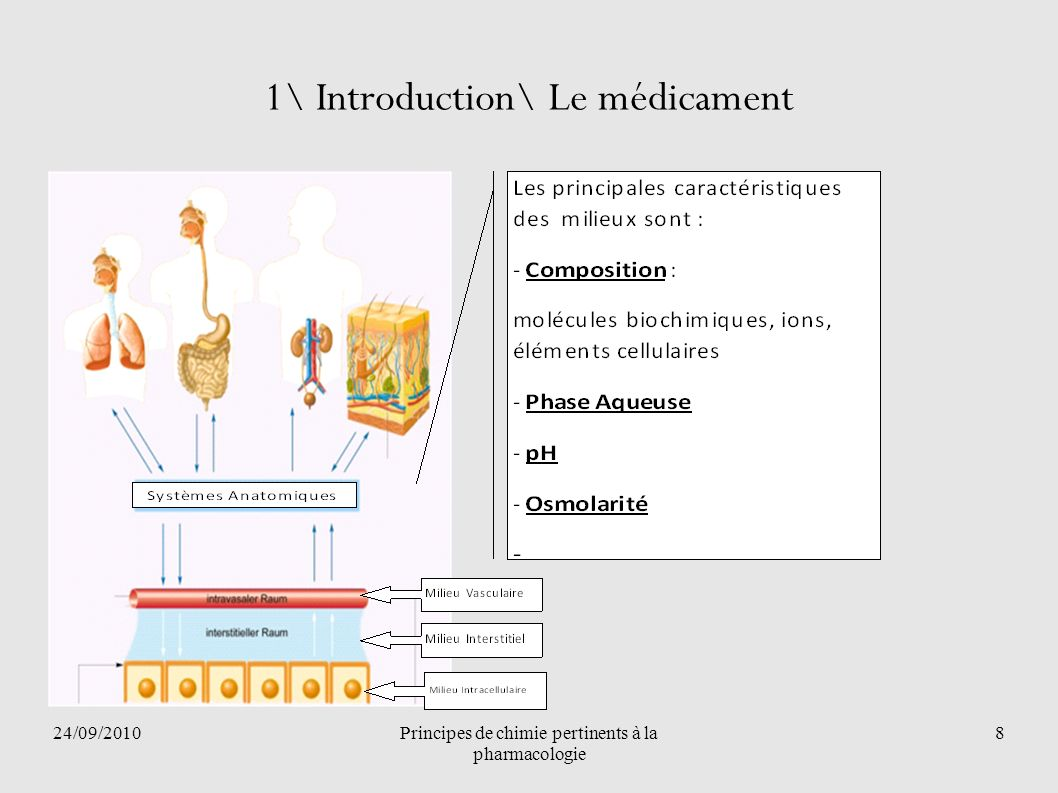 24/09/2010Principes de chimie pertinents à la pharmacologie 59 3/Applications en pharmacologie\Caractères physico- chimiques des médicaments et devenir chez l homme 1) Nature chimique 2) Poids moléculaire 3) Solubilité 4) Sites d actions 5) Stéréochimie