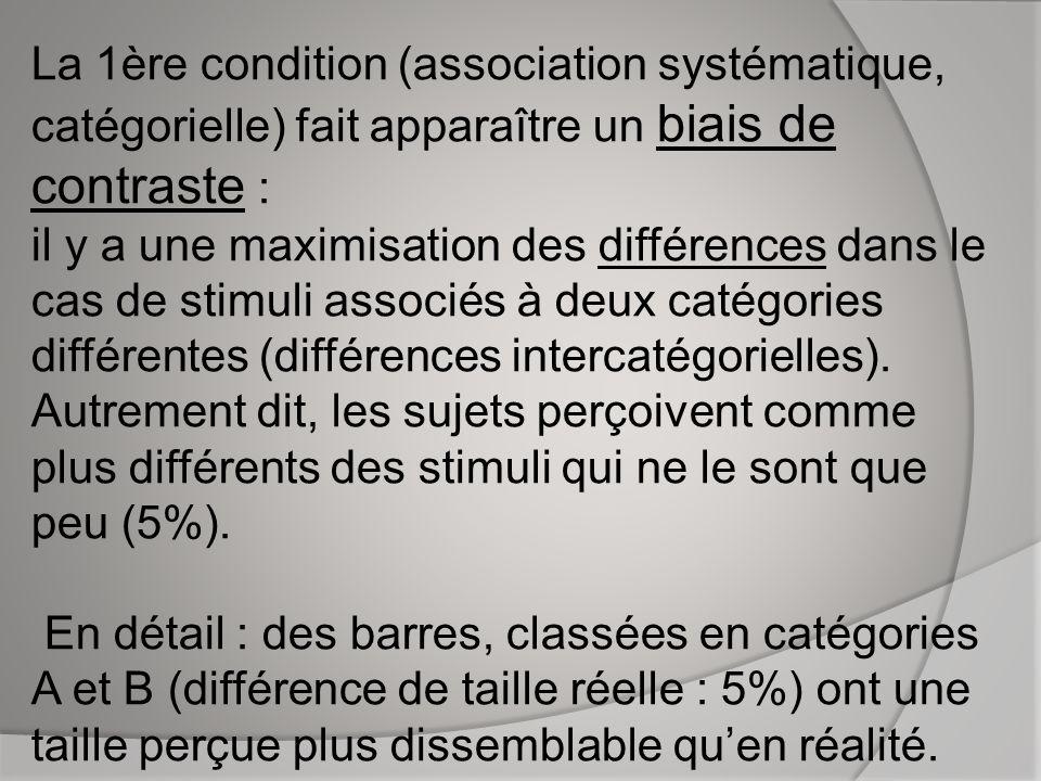 La 1ère condition (association systématique, catégorielle) fait apparaître un biais de contraste : il y a une maximisation des différences dans le cas