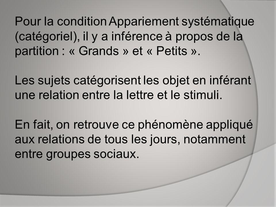 Pour la condition Appariement systématique (catégoriel), il y a inférence à propos de la partition : « Grands » et « Petits ». Les sujets catégorisent