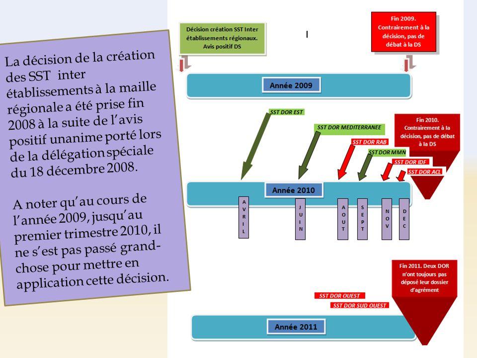 La décision de la création des SST inter établissements à la maille régionale a été prise fin 2008 à la suite de lavis positif unanime porté lors de la délégation spéciale du 18 décembre 2008.