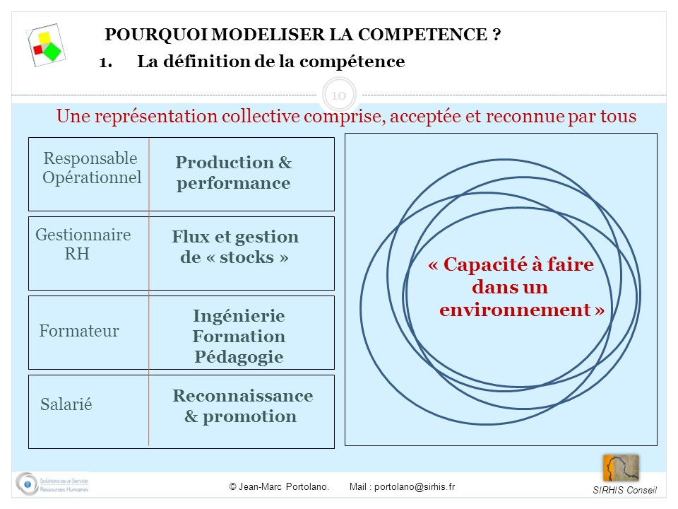 SIRHIS Conseil © Jean-Marc Portolano. Mail : portolano@sirhis.fr Production & performance Responsable Opérationnel Flux et gestion de « stocks » Gesti