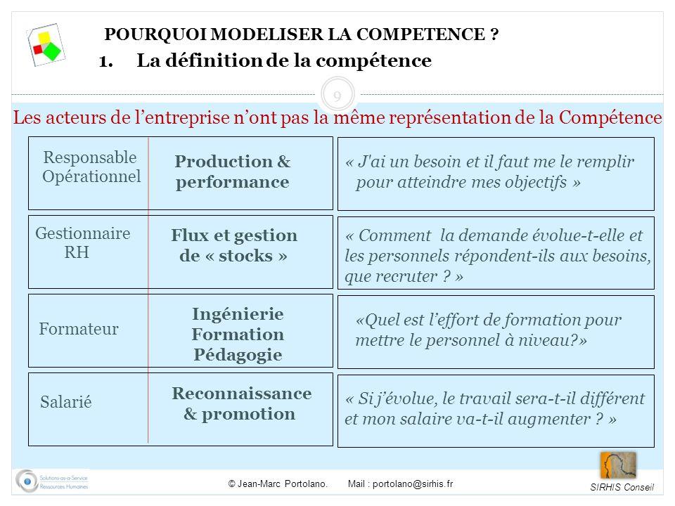 SIRHIS Conseil © Jean-Marc Portolano.Mail : portolano@sirhis.fr 3.