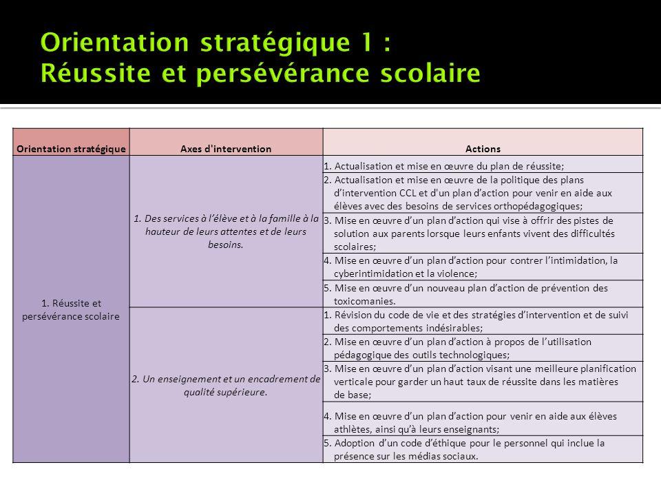 Orientation stratégiqueAxes d'interventionActions 1. Réussite et persévérance scolaire 1. Des services à lélève et à la famille à la hauteur de leurs