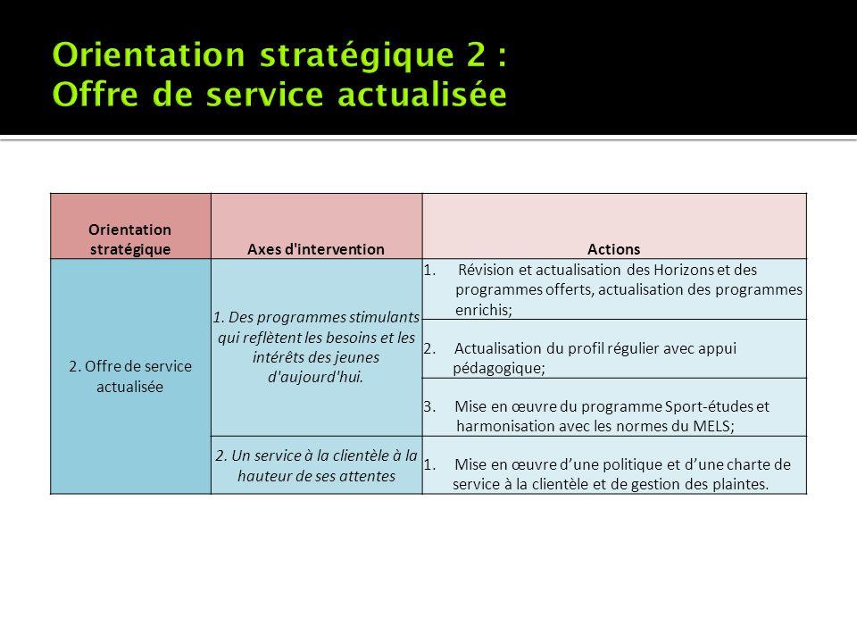 Orientation stratégiqueAxes d'interventionActions 2. Offre de service actualisée 1. Des programmes stimulants qui reflètent les besoins et les intérêt