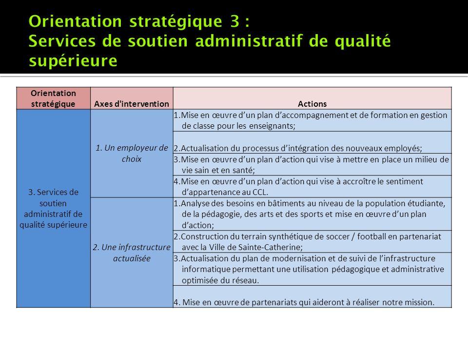 Orientation stratégiqueAxes d'interventionActions 3. Services de soutien administratif de qualité supérieure 1. Un employeur de choix 1.Mise en œuvre