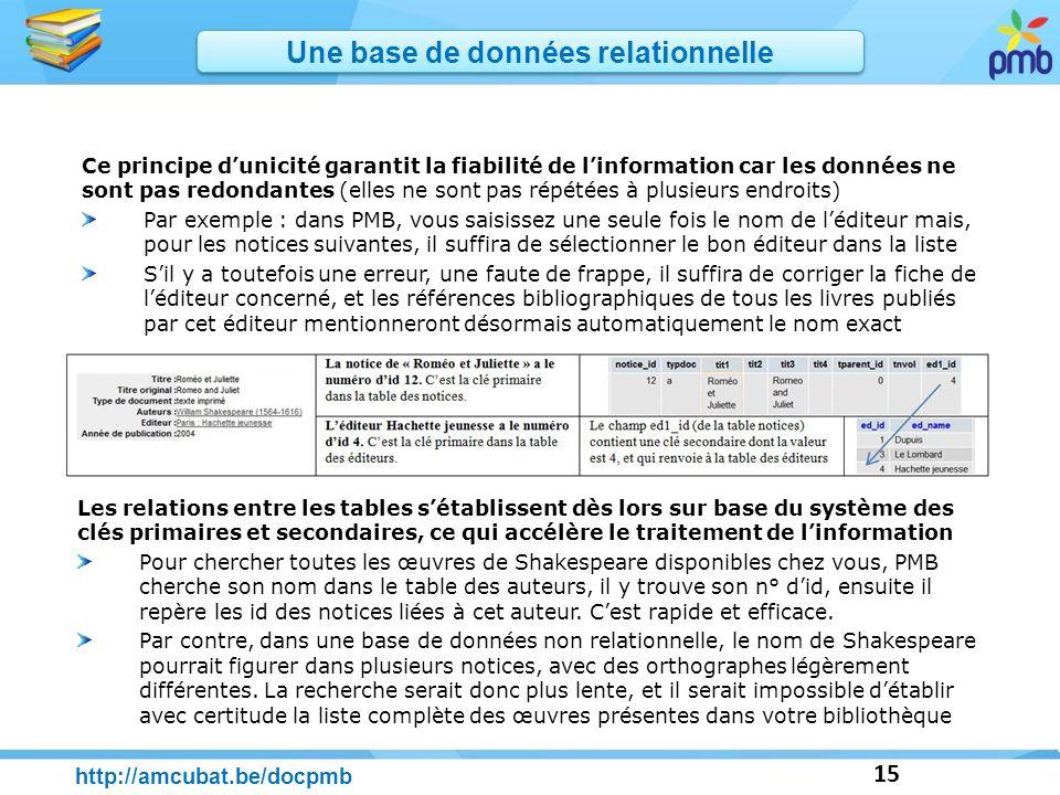 15 http://amcubat.be/docpmb Ce principe dunicité garantit la fiabilité de linformation car les données ne sont pas redondantes (elles ne sont pas répé