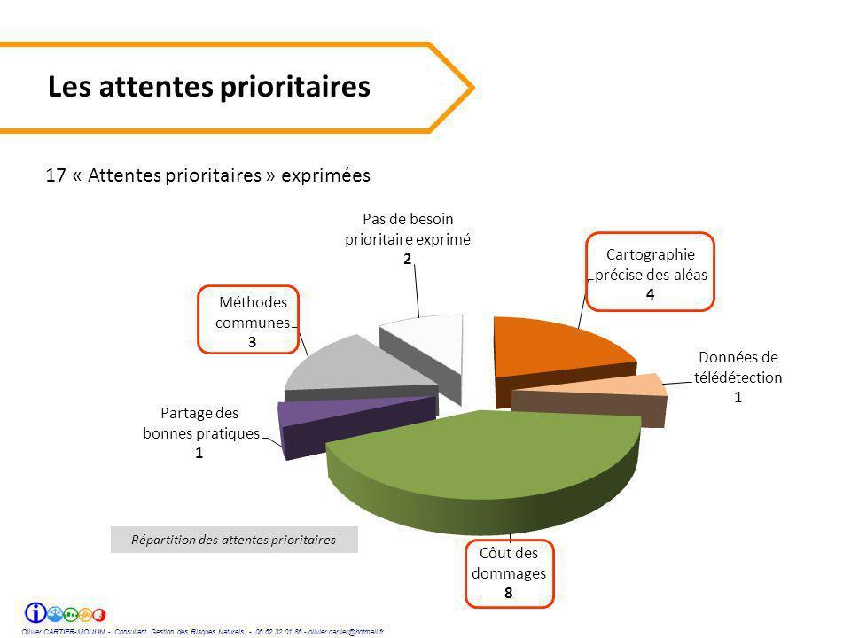 Olivier CARTIER-MOULIN - Consultant Gestion des Risques Naturels - 06 62 32 01 86 - olivier.cartier@hotmail.fr Les attentes prioritaires 17 « Attentes