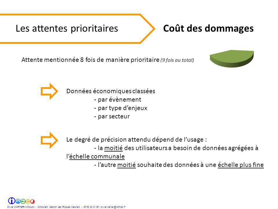 Olivier CARTIER-MOULIN - Consultant Gestion des Risques Naturels - 06 62 32 01 86 - olivier.cartier@hotmail.fr Les attentes prioritaires Coût des domm