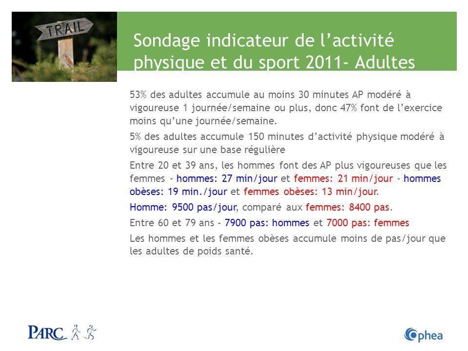 Sondage indicateur de lactivité physique et du sport 2011- Adultes 53% des adultes accumule au moins 30 minutes AP modéré à vigoureuse 1 journée/semai