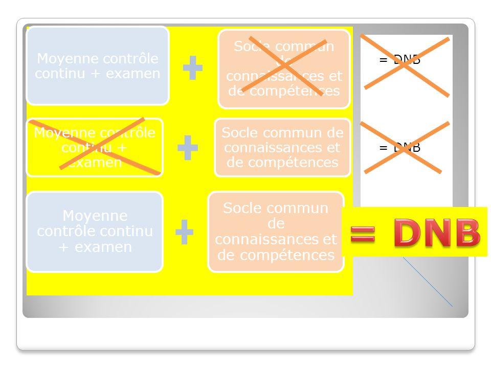 Moyenne contrôle continu + examen Socle commun de connaissances et de compétences Moyenne contrôle continu + examen Socle commun de connaissances et de compétences Moyenne contrôle continu + examen Socle commun de connaissances et de compétences = DNB
