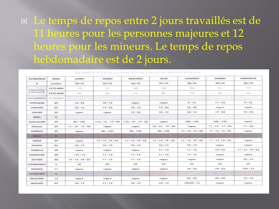 Le temps de repos entre 2 jours travaillés est de 11 heures pour les personnes majeures et 12 heures pour les mineurs. Le temps de repos hebdomadaire