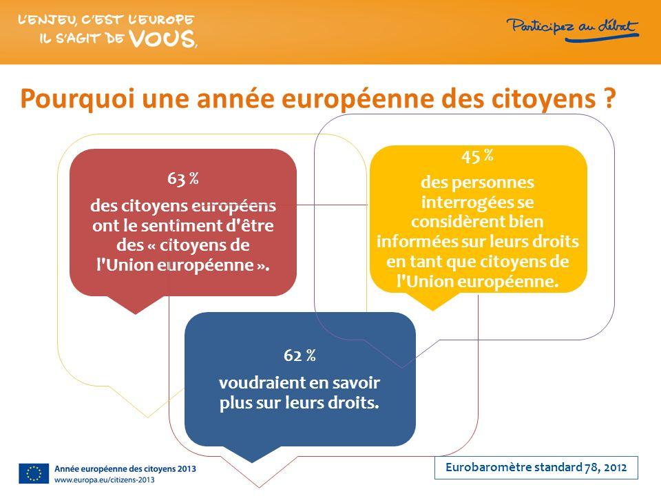63 % des citoyens européens ont le sentiment d'être des « citoyens de l'Union européenne ». 45 % des personnes interrogées se considèrent bien informé