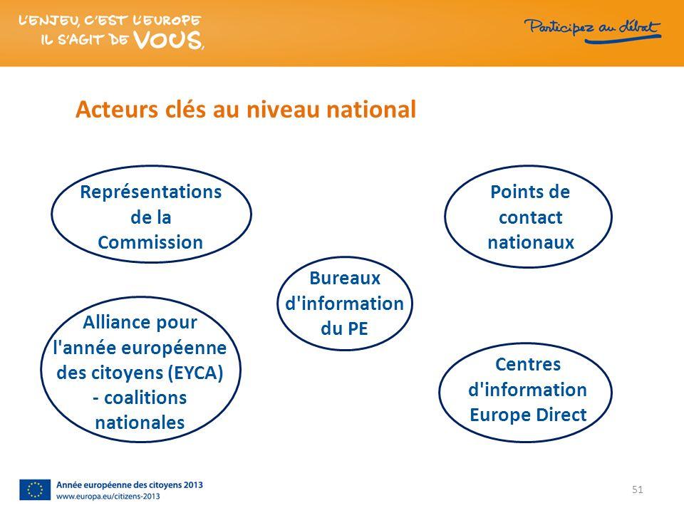 Acteurs clés au niveau national Points de contact nationaux Bureaux d'information du PE Alliance pour l'année européenne des citoyens (EYCA) - coaliti
