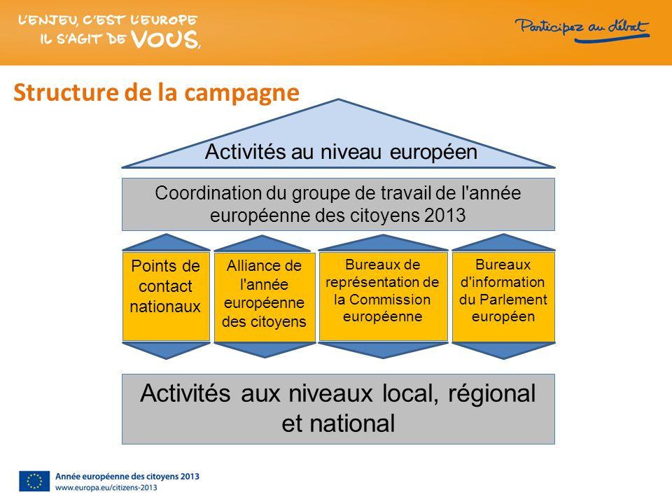 Activités au niveau européen Points de contact nationaux Bureaux d'information du Parlement européen Bureaux de représentation de la Commission europé