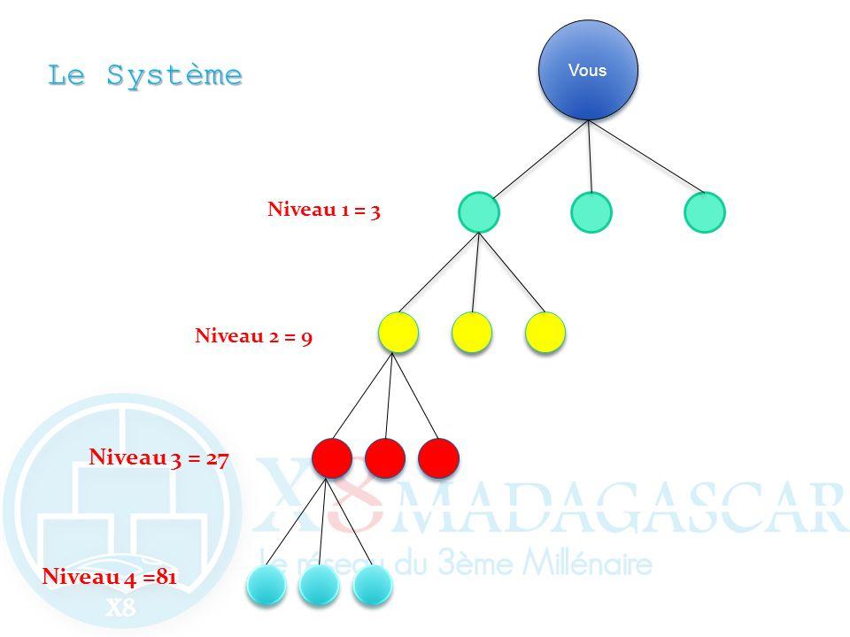 LeSystème Le Système Vous Niveau 2 = 9 Niveau 1 = 3 Niveau 3 = 27 Niveau 4 =81