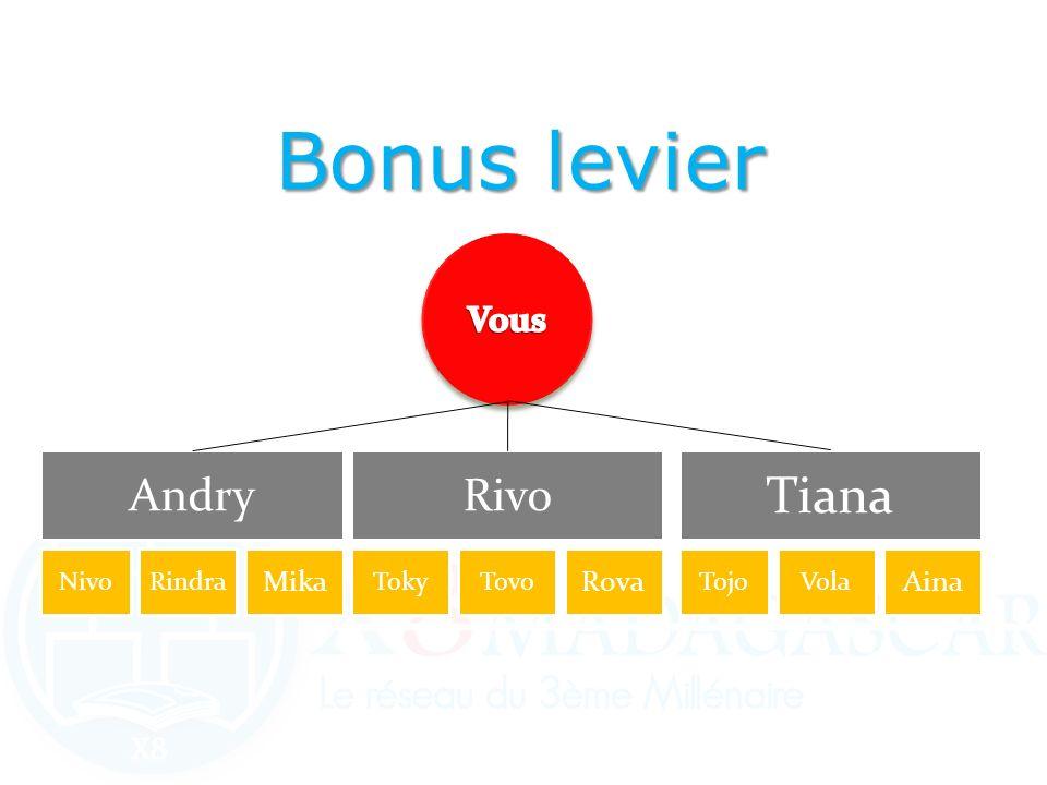 AndryRivo Tiana NivoRindra Mika TokyTovo Rova TojoVola Aina Bonus levier