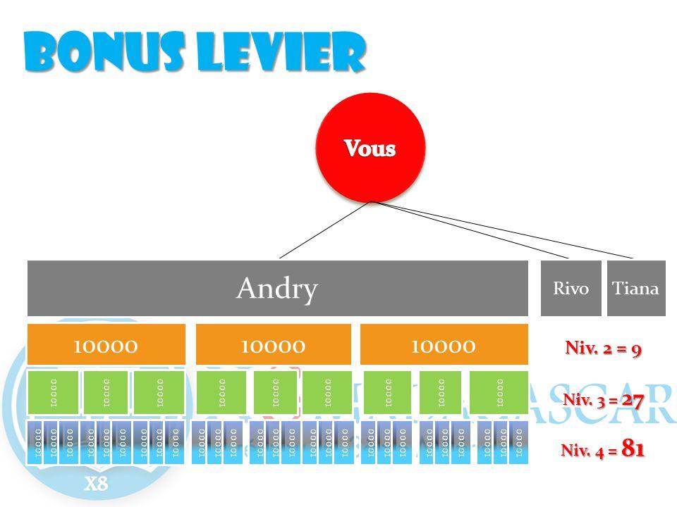 Andry 10000 RivoTiana 10000 Niv. 2 = 9 Niv. 3 = 27 Niv. 4 = 81 Bonus levier