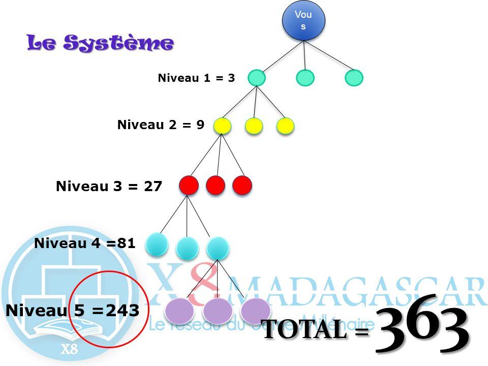 LeSystème Le Système Vou s Niveau 2 = 9 Niveau 1 = 3 Niveau 3 = 27 Niveau 4 =81 Niveau 5 =243 TOTAL = 363