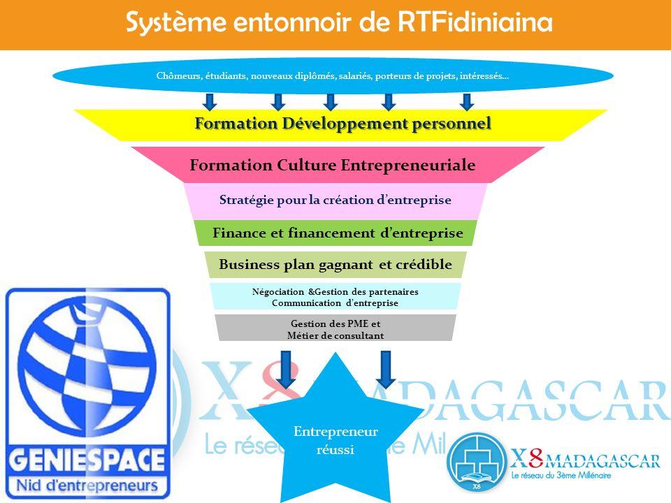 Système entonnoir de RTFidiniaina Chômeurs, étudiants, nouveaux diplômés, salariés, porteurs de projets, intéressés… Entrepreneur réussi Formation Dév