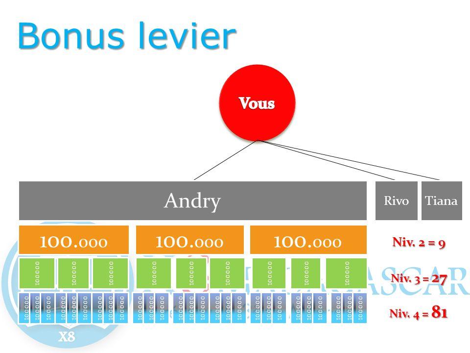 Andry 100. 000 RivoTiana 100000 Niv. 2 = 9 Niv. 3 = 27 Niv. 4 = 81 Bonus levier
