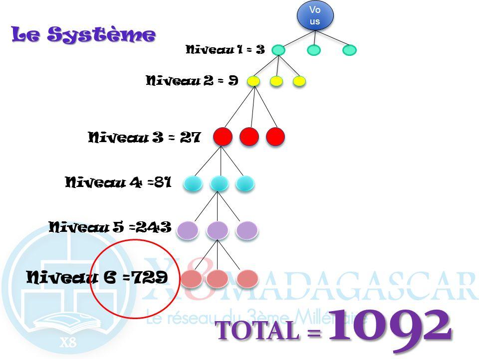 LeSystème Le Système Vo us Niveau 2 = 9 Niveau 1 = 3 Niveau 3 = 27 Niveau 4 =81 Niveau 5 =243 TOTAL = 1092 Niveau 6 =729